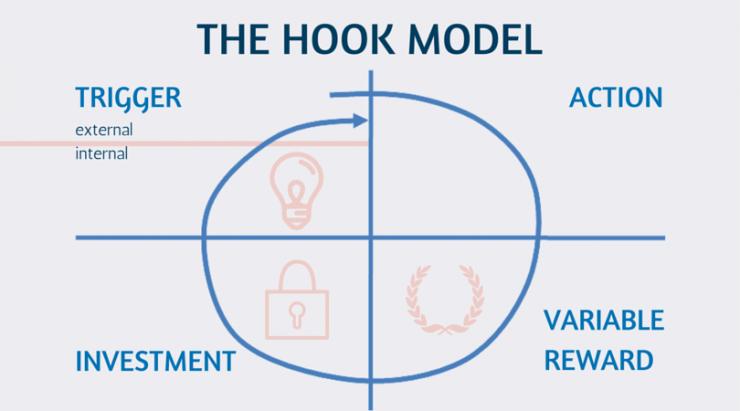 hook-model