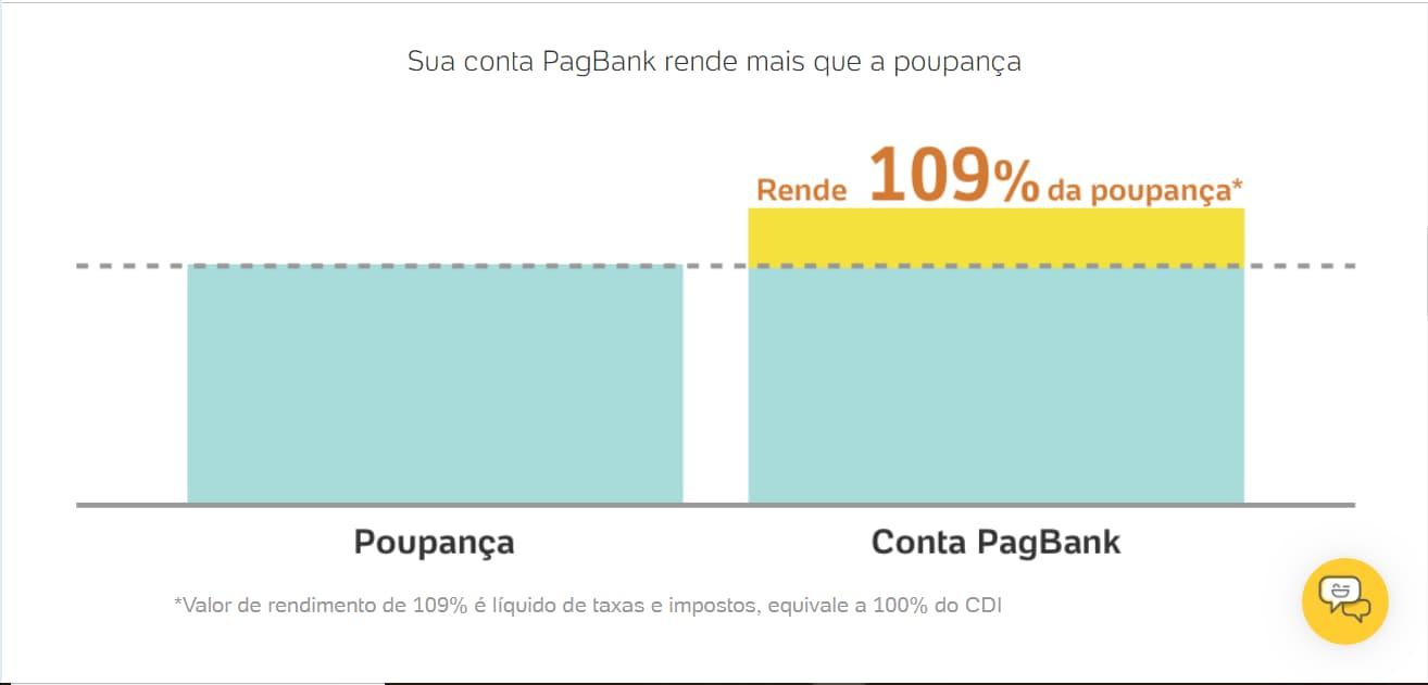 rendimento pagbank