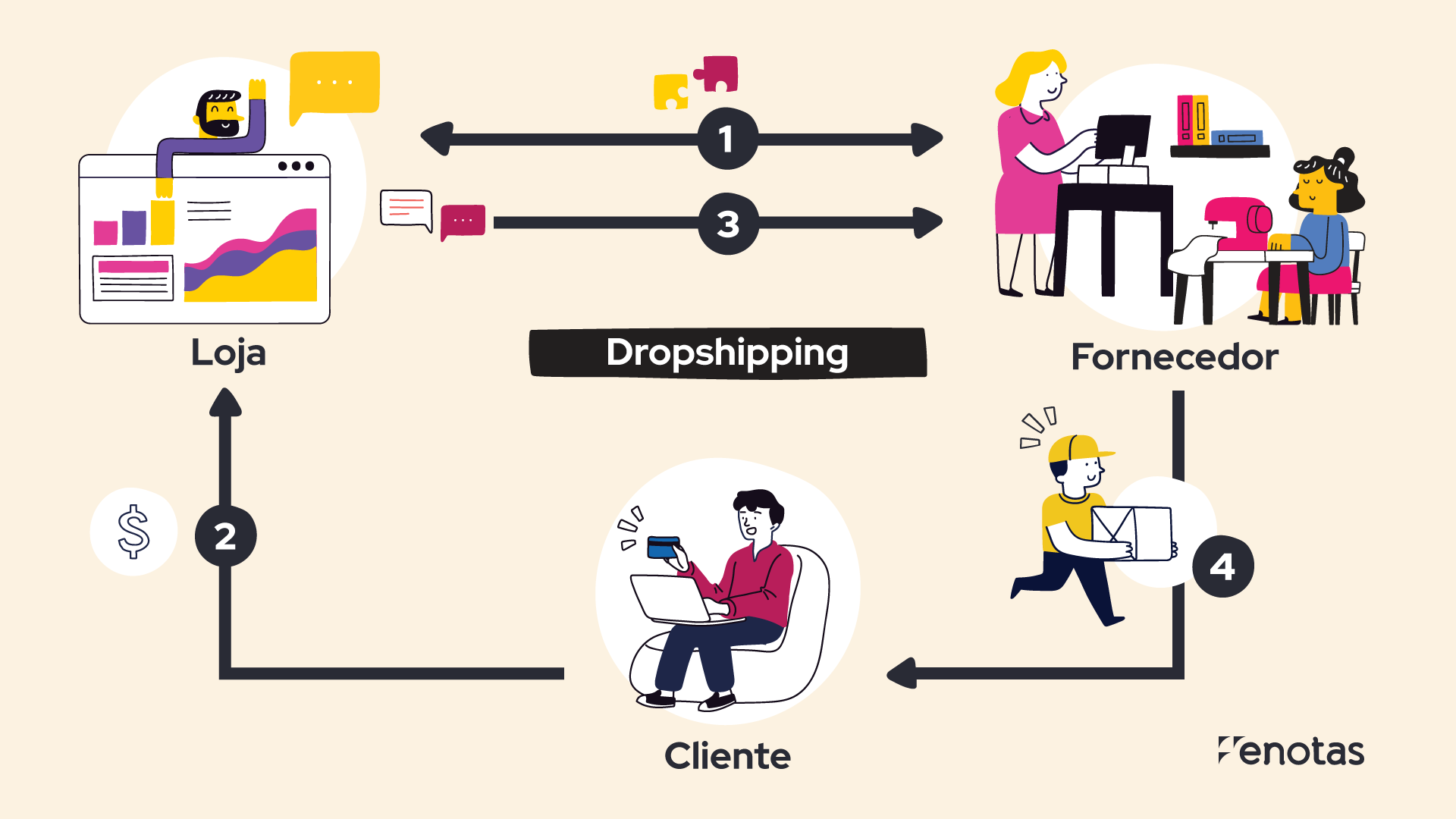 eNotas_Post-Blog_Dropshipping
