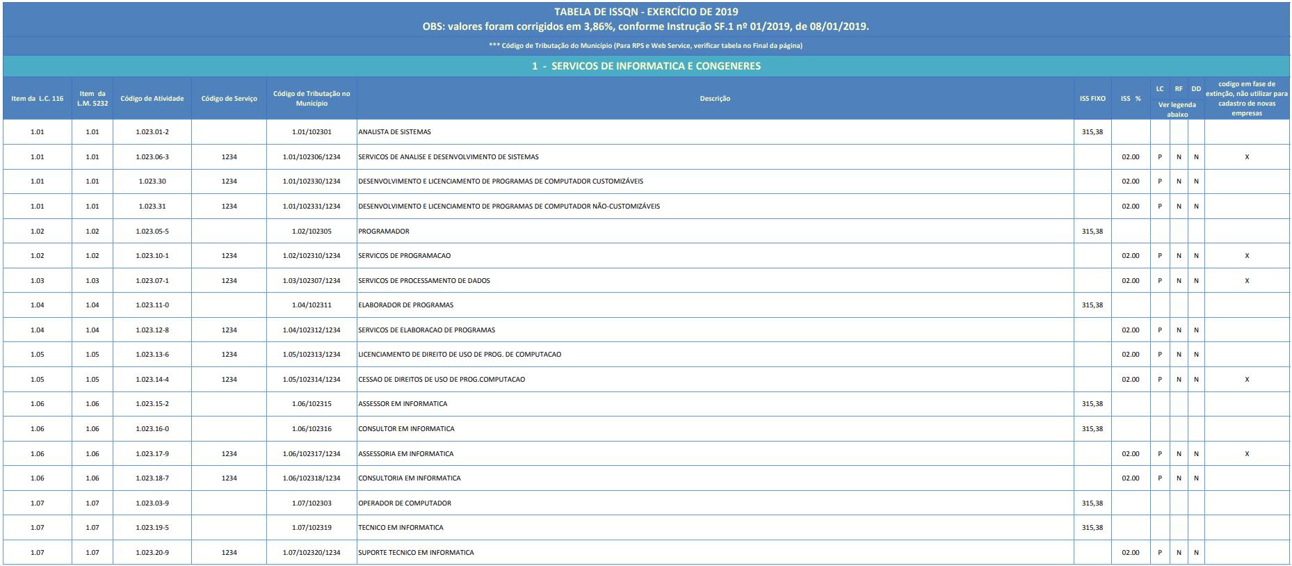 tabela de código de serviço - Sao Bernardo - SP