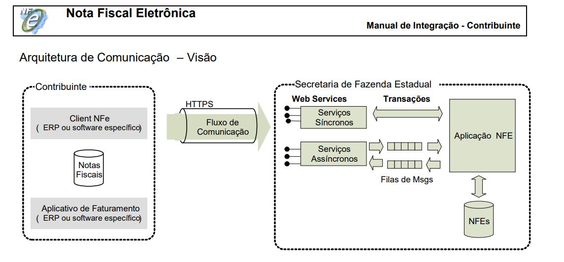 emitir-nfe-c#-manual-integração-sefaz-webservice