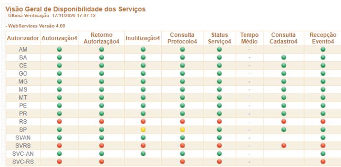 Disponibilidade dos serviços