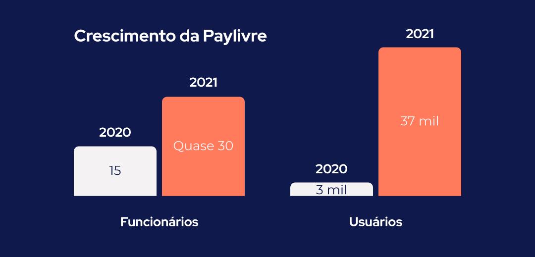 crescimento-paylivre