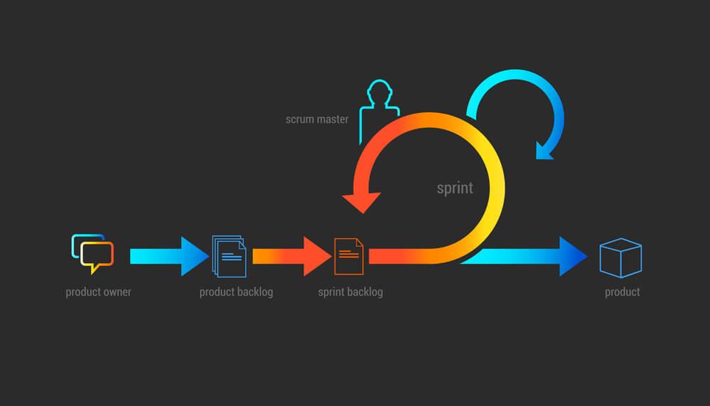 entenda-o-que-e-e-como-funciona-o-ciclo-de-vida-do-scrum