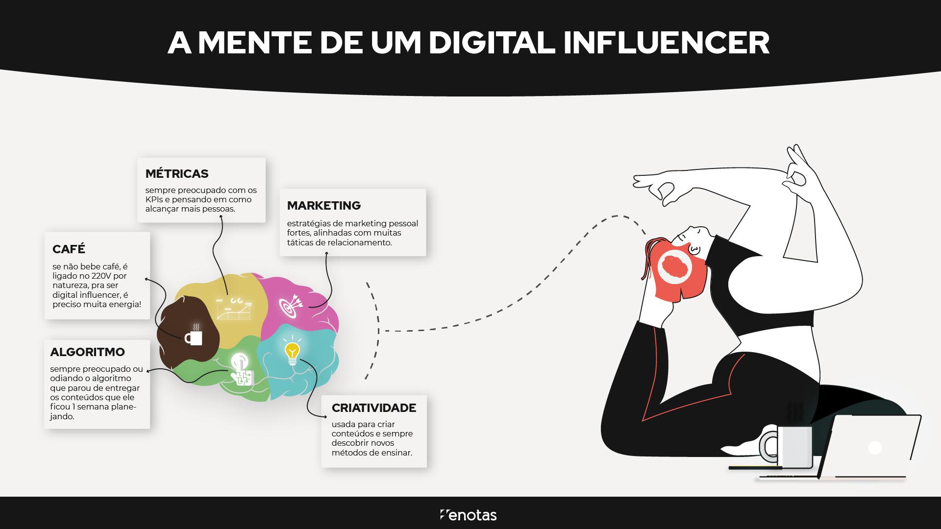 A mente de um digital influencer