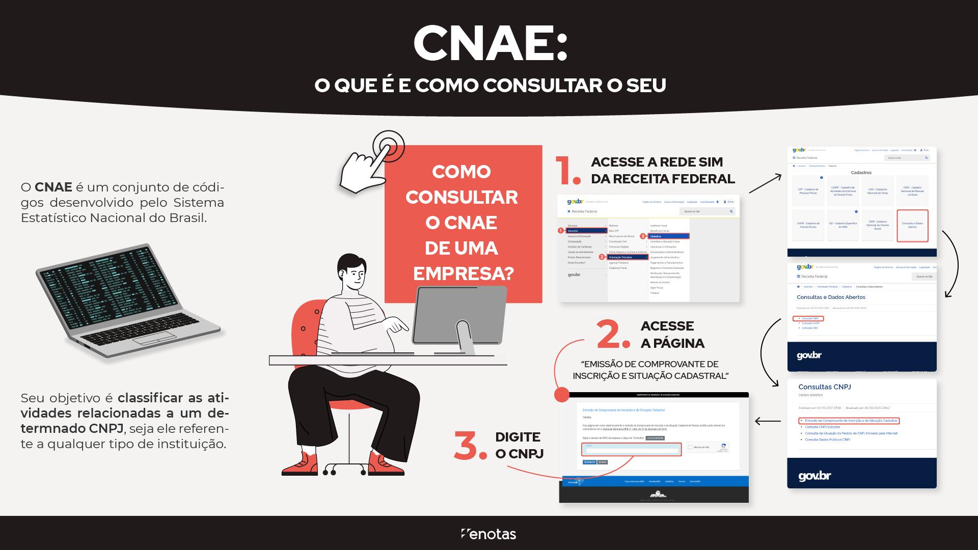 o-que-e-cnae-como-consultar-cnae