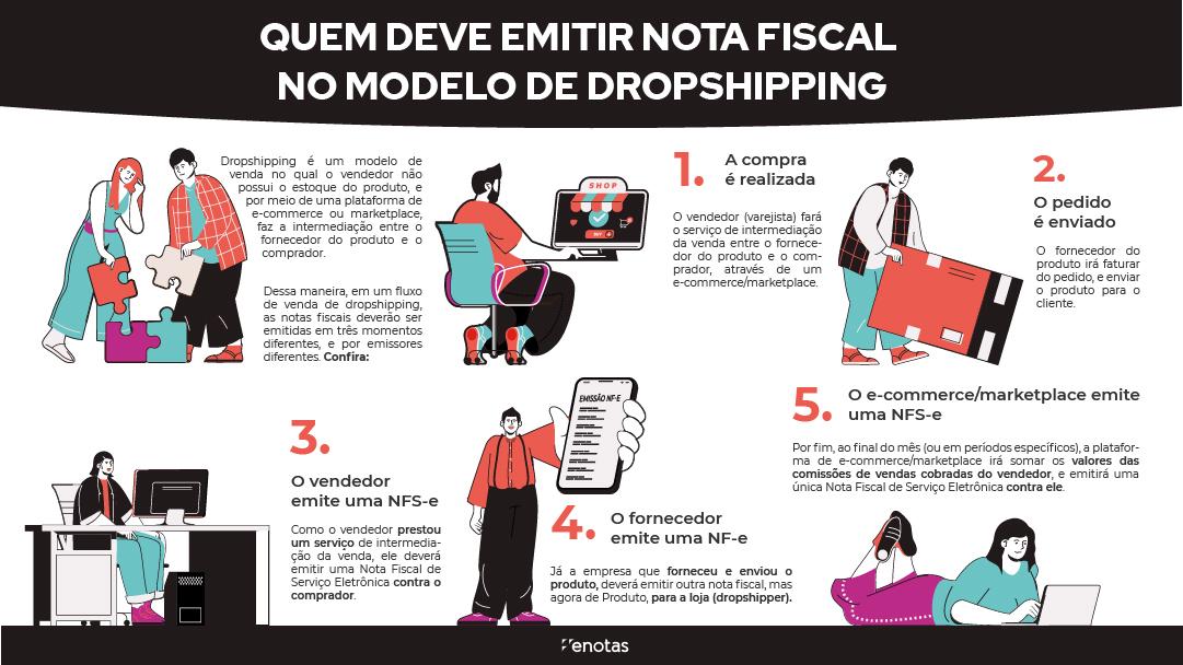quem-deve-emitir-nota-fiscal-de-dropshipping